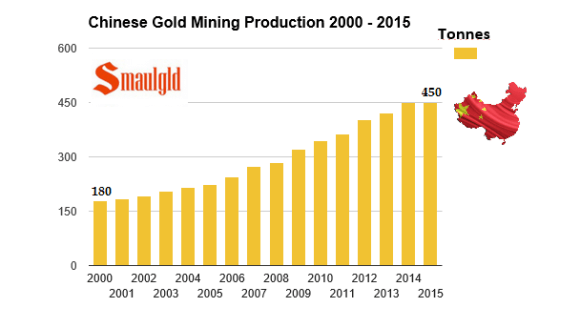 chinese gold mining production 2000-2015