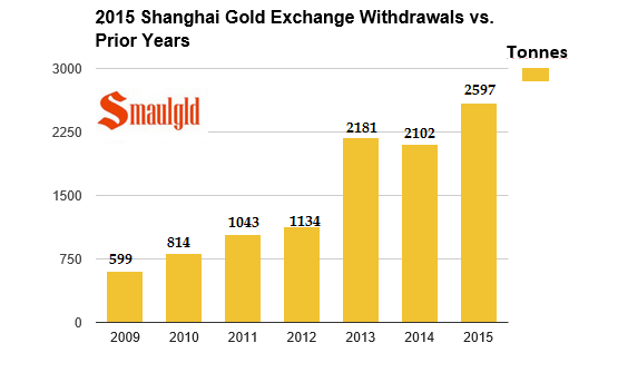 Shanghai gold exchange final 2105 vs 2009 - 2014