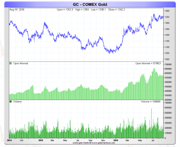comex open interest gold august 20 2016