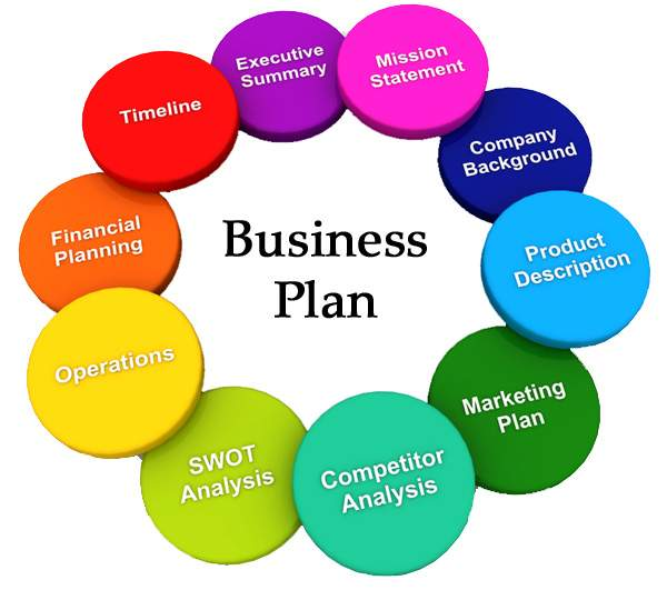 Small and Medium Sized Enterprises Custom Made Business Plan