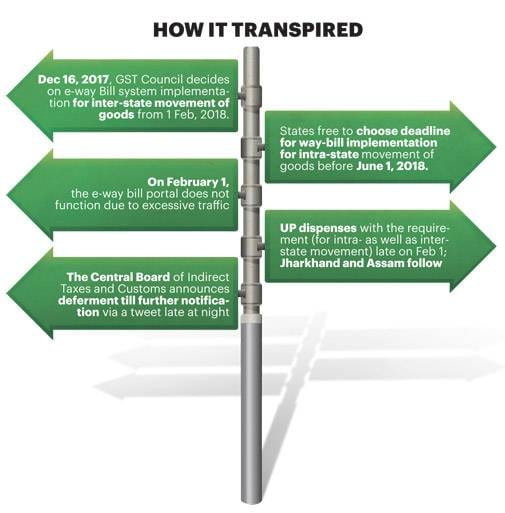 E-way bill\u0027s failure has led to chaos as states come out with their
