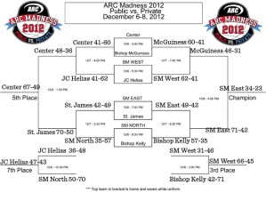 UPDATED ARC Madness Tournament Bracket