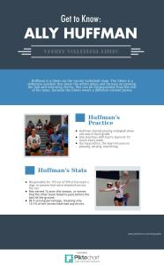 Ally Huffman Infographic