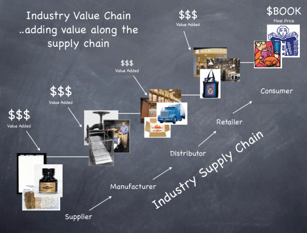 Architectural Innovation: Taking control of the value chain