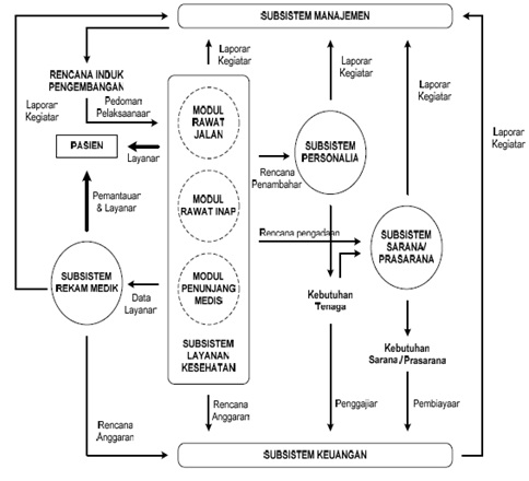 Proposal Perencanaan Program Kesehatan Manajemen Rumah Sakit Program Studi Magister Manajemen Unisba Pascasarjana Sistem Informasi Manajemen Rumah Sakit