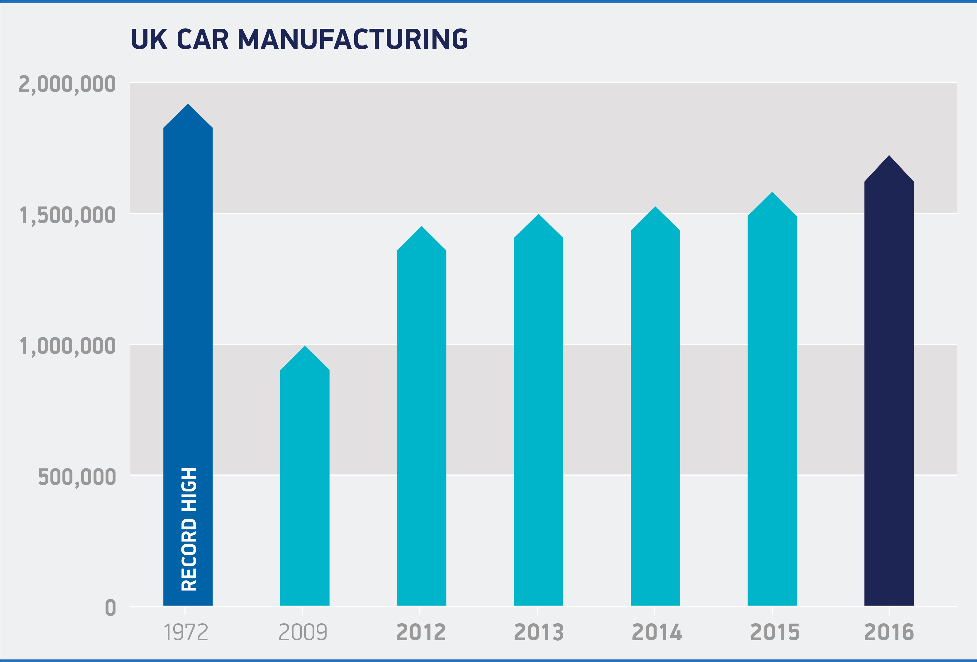 Uk Car Manufacturers Economy Smmt