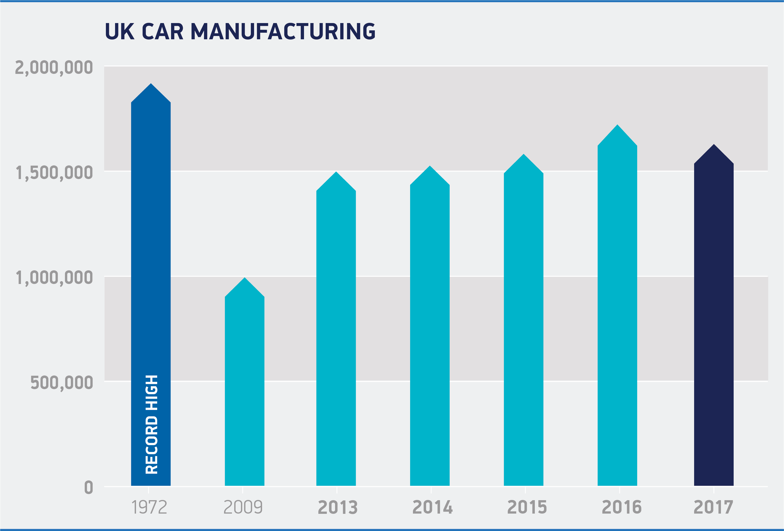 Vehicle Manufacturers In The Uk Economy Smmt