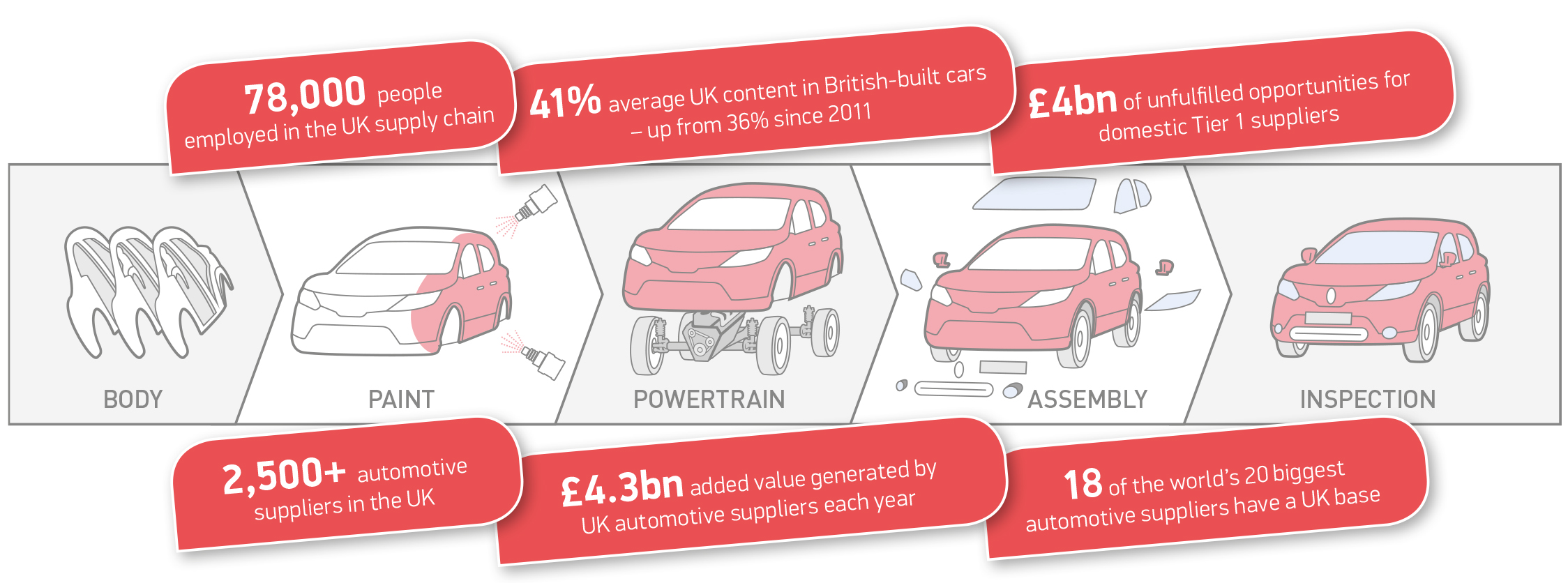 Vehicle Manufacturers In The Uk Supply Chain Smmt