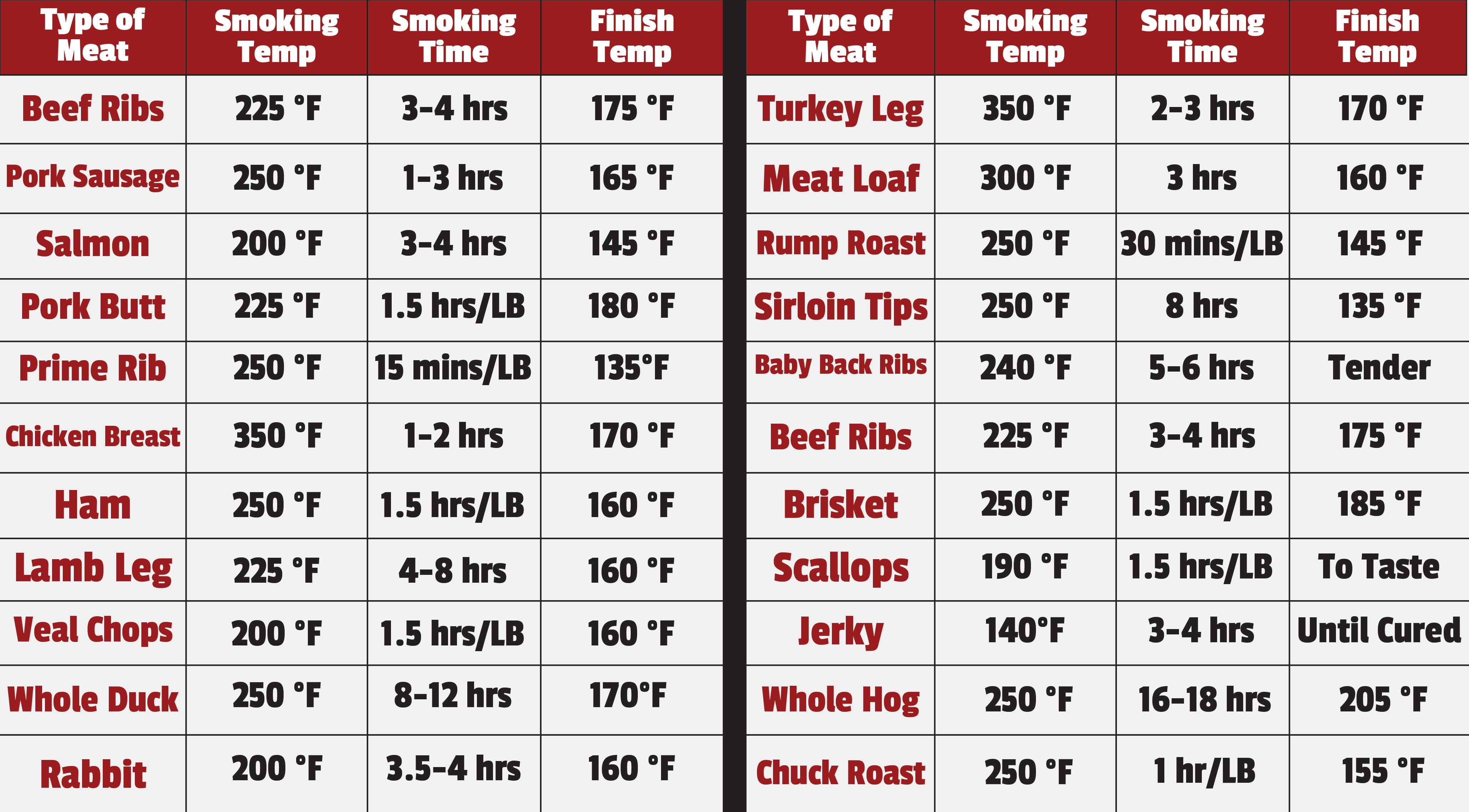 Smoking Meat Basics Types Of Smokers Smoking Meat 101