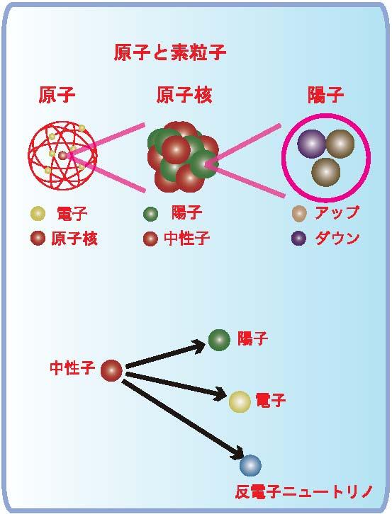 neutrino-1
