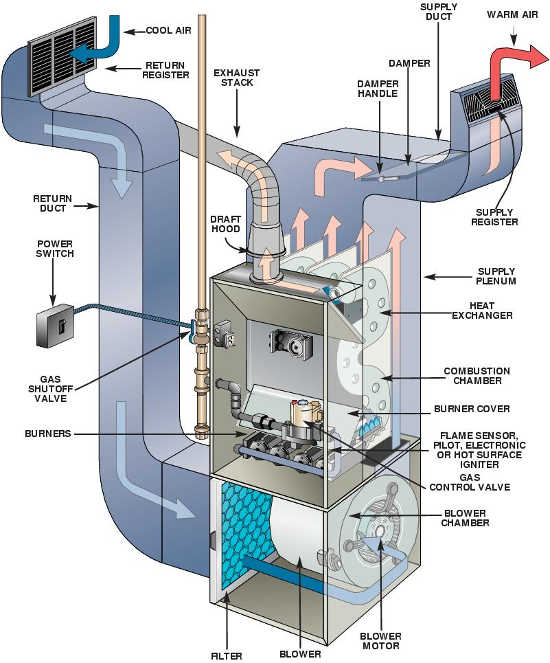 How Gas Furnaces Work SMW Refrigeration and Heating, LLC