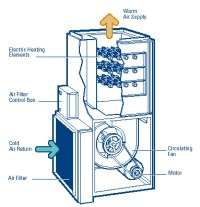 How Electric Furnaces Work | SMW Refrigeration and Heating ...