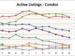 Smyrna Condo Market off to Strong Start in 2015