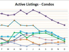 Vinings Condo June 2017 Market Update