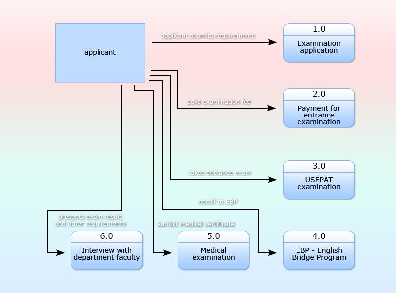 data flow diagram \u2013 SnailBob on WordPress