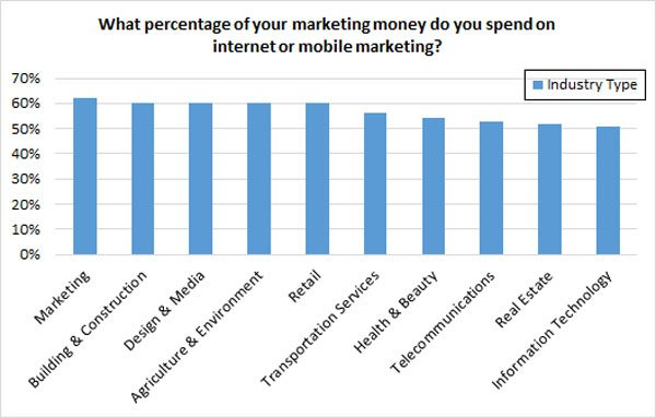 How much should you spend on digital marketing? Snap Agency