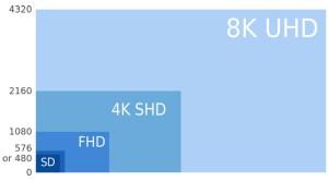 El formato 8K tiene una resolución de 4.320 píxeles, dieciséis veces más que el actual estándar de HD