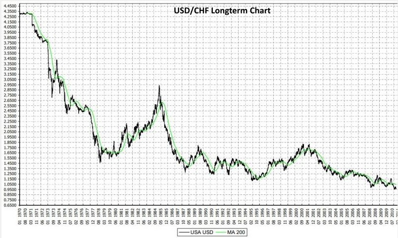 Swiss Franc History The long-term view and the comparison with gold