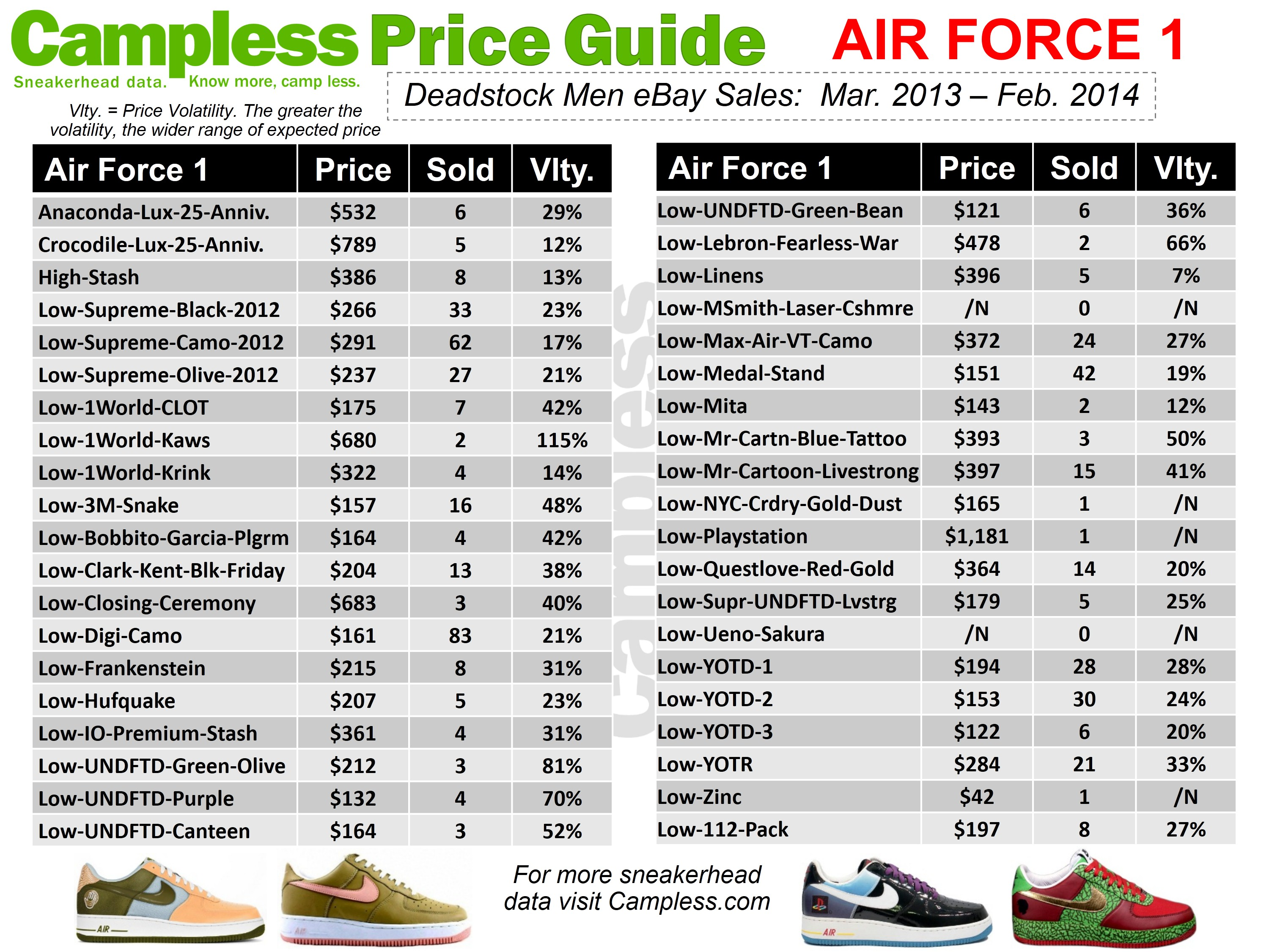 Air Prices Campless Sneaker Price Guide (03.01.14) | Campless