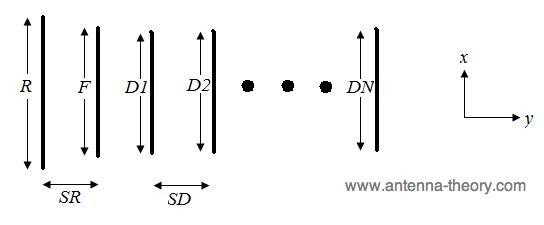 CIRCUIT DIAGRAM OF YAGI ANTENNA - Auto Electrical Wiring Diagram