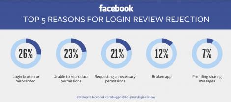 Facebookが公式ブログでアプリ審査落ち理由のTOP5を公表