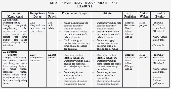 Rpp Bahasa Sunda Kelas 2 Sd Rpp Sd Bahasa Sunda Kelas 1 5 Slideshare Silabus Bahasa Sunda Sd Kelas 1 – 6 Lengkap Soalujiannet