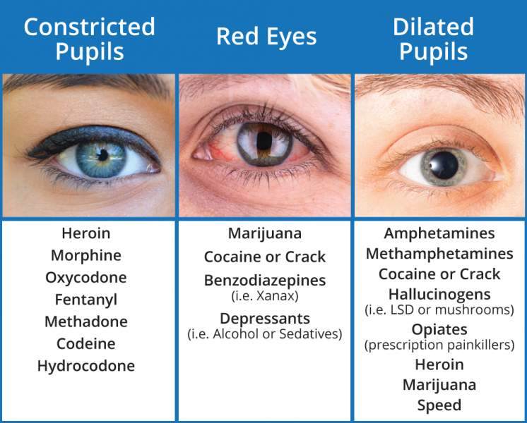 What Drugs Cause Red Eyes and Dilated Pupils? Sober College