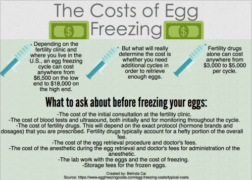 Medium Of Cost Of Eggs
