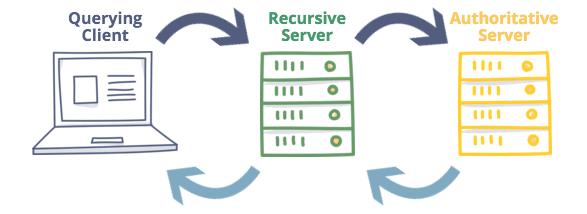 Recursive vs Authoritative DNS server