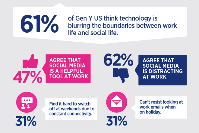 Social media is a blessing and a curse say Gen Y US - Viewpoint - gen y in the workplace