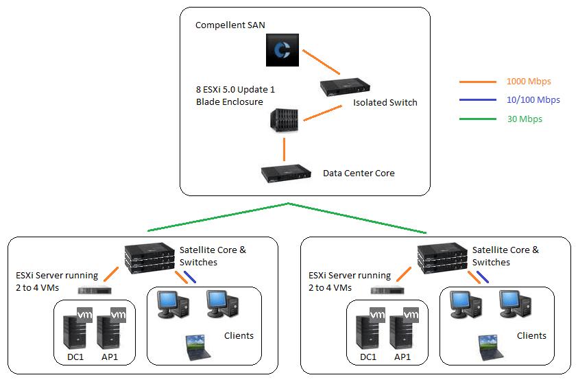 microsoft sccm diagram