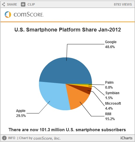 Android Still King of US Smartphone Platform, Samsung Tops OEM List - smartphone platform market, comScore MobiLens report, top OEMs, US mobile market share