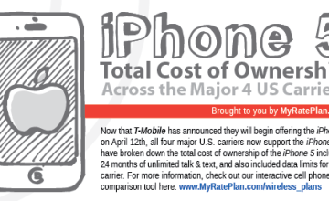 iPhone 5, comparison, US carriers, infographic,