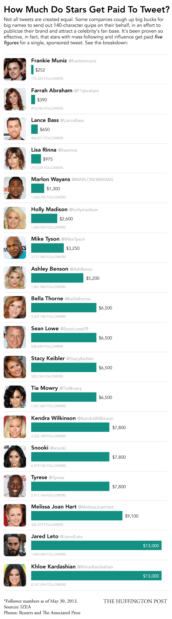 Tweet, paid to tweet, celebrities, infographic,
