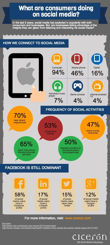 Social media, infographic, social media activities,