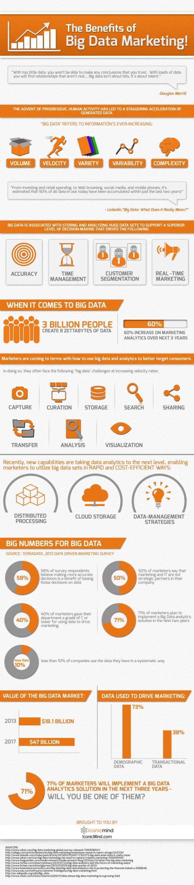 benefits of big data marketing