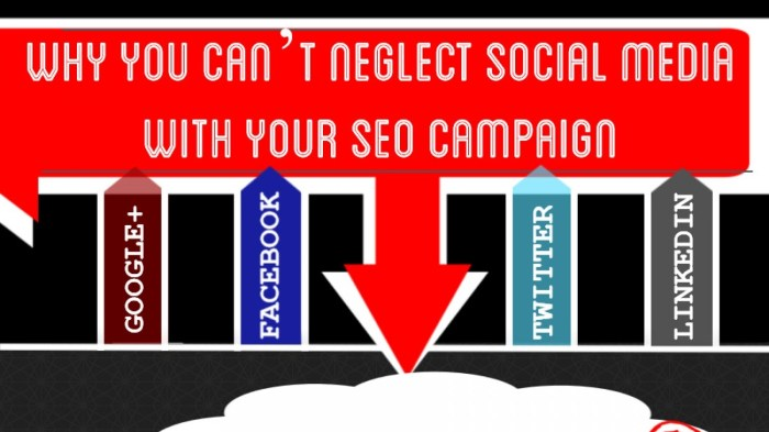 Why SEO Campaigns Gain A Lot From Social Media-Featured