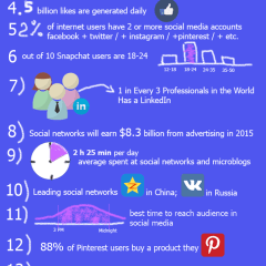 15 Amazing and Surprising Social Media Stats in 2015