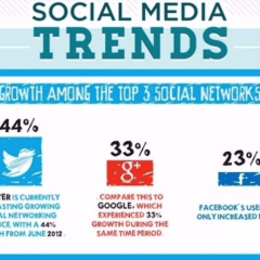 Top 10 Social Media Trends 2016 – An Observation [Infographic]