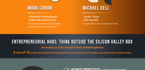 Looking for Top Entrepreneur Friendly Cities? Think Outside Silicon Valley Box [Infographic]