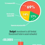 Social Media Marketing & Business opportunities – What Really Works [Infographic]