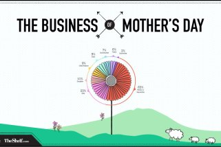 Mother's Day and Digital Marketing – What, Who, & How?