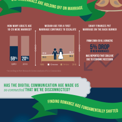 Millennials and Dating – What's trending and what's constant [INFOGRAPHIC]