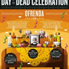 Best ever party tips for day of the dead [Infographic]