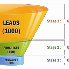 How To Measure User Conversion Rate using the funnel analysis?