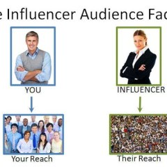 Thanks to Influencers, Follower Size is Not as Important