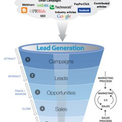 Understanding internet marketing lead generation [Infographic]