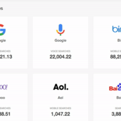 Searching for Answers: Comparing Mobile Usership of the Top 5 Search Engines