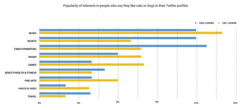 twitter cat dog lovers