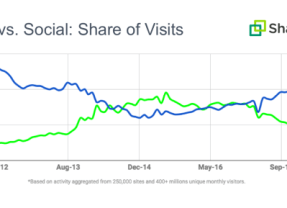 Google outperforms Facebook as 2017 top referral traffic driver
